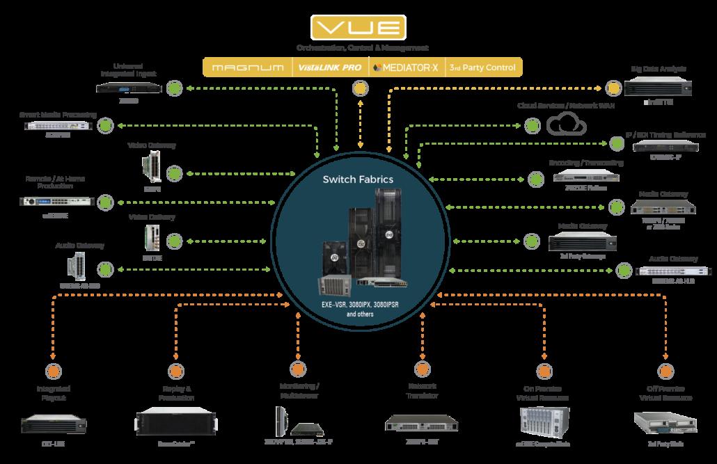 Figura 1. Orquestación, control y administración de sistemas de Evertz