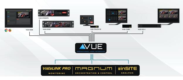 Figura 7. Solución de VUE para el manejo y operación de los diferentes equipos y sistemas de Evertz.