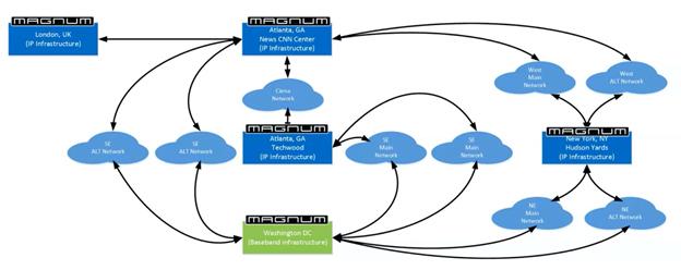 Figura 7. Diagrama de redes escalables